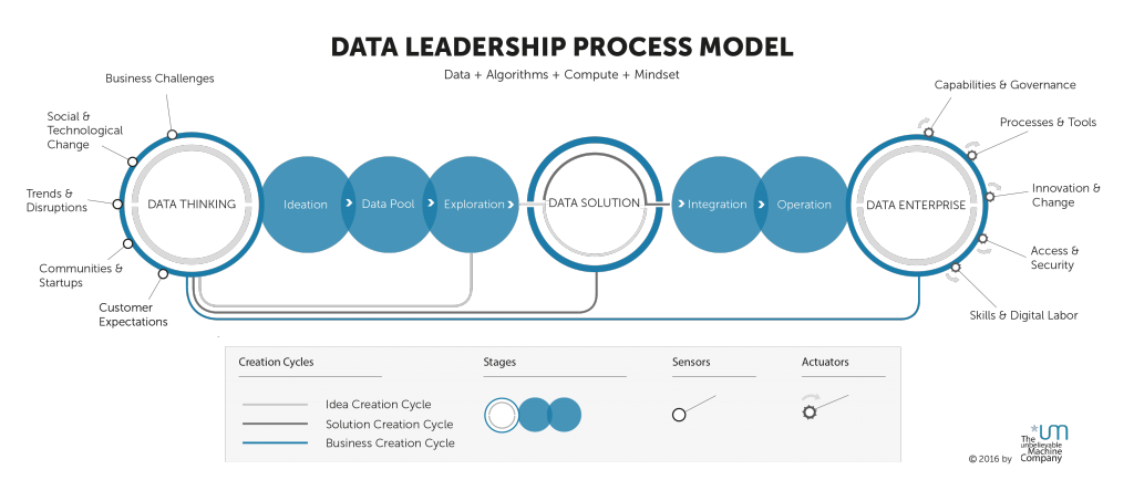 Data Thinking – Data Leadership Process Model © The unbelievable Machine Company