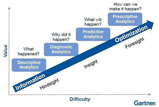 The IT market researcher Gartner distinguishes four basic methods at the beginning of each data analysis.
