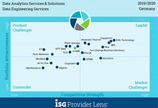 """The unbelievable Machine Company/Orange Business Services has been awarded as a Leader in the """"ISG Provider Lens Germany 2019/2020 - Data Analytics Services & Solutions"""""""
