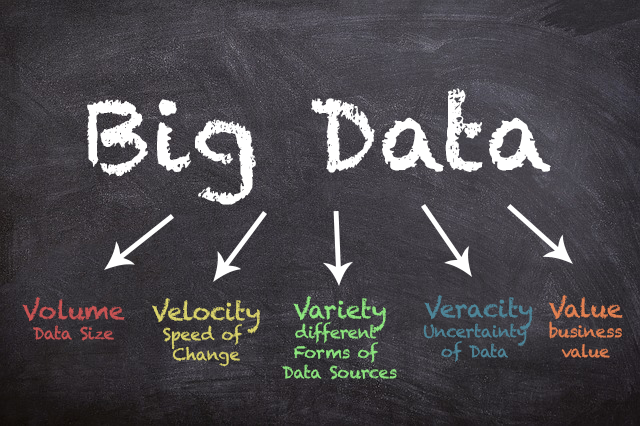What is Big Data? – A definition with five Vs (c) The unbelievable Machine Company
