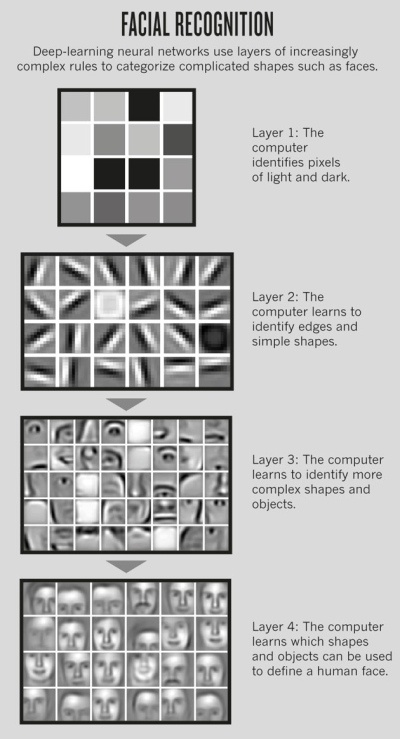 Deep Learning for facial recognition: Pixels are compiled in lines to form anything from complex shapes to prototypes of faces.