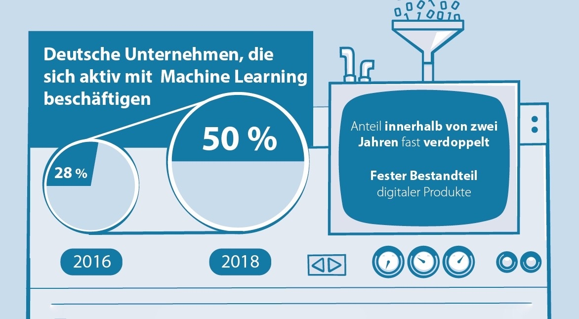 "The most important findings of the study ""Machine Learning in German Companies - Operation and Application of Artificial Intelligence"" now available as an infographic."